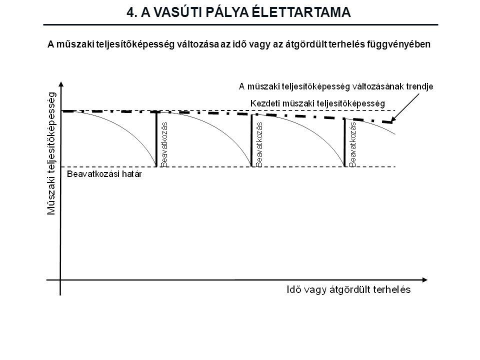 4. A VASÚTI PÁLYA ÉLETTARTAMA A műszaki teljesítőképesség változása az idő vagy az átgördült terhelés függvényében