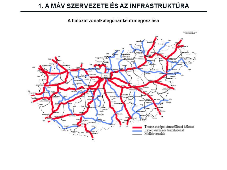 A hálózat vonalkategóriánkénti megoszlása