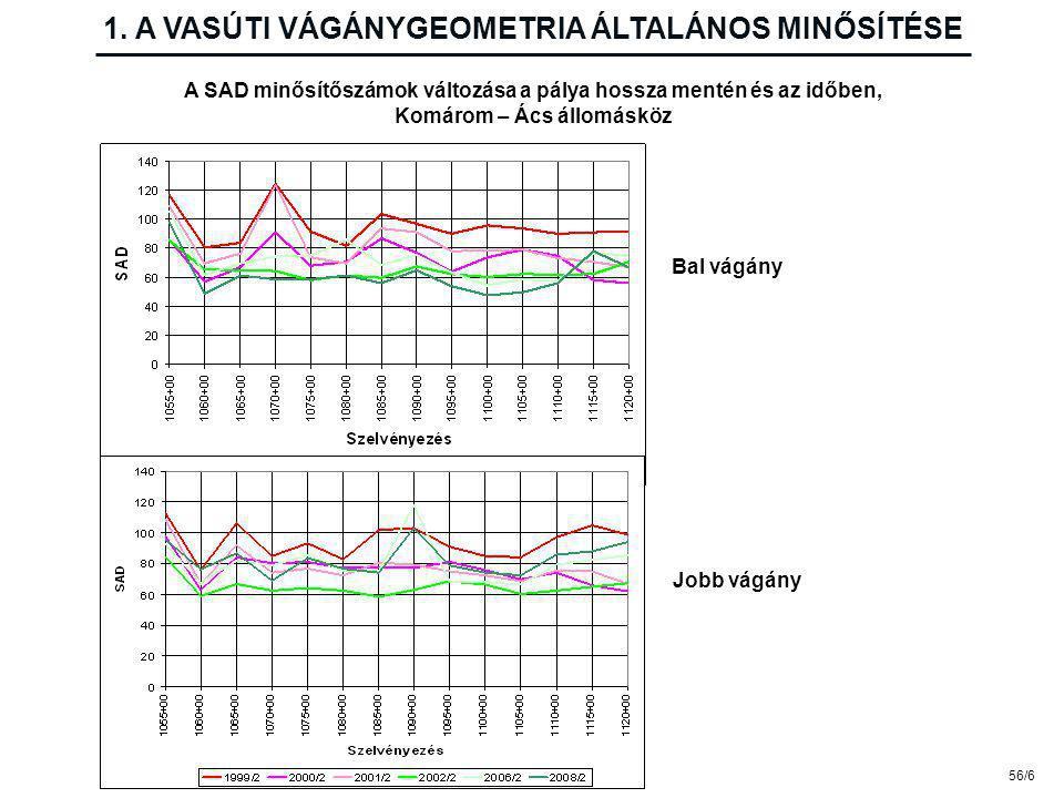 2. A PATER SZAKÉRTŐI RENDSZER Mérési eredmények Forrás: Végi J., MÁV KFV Kft.