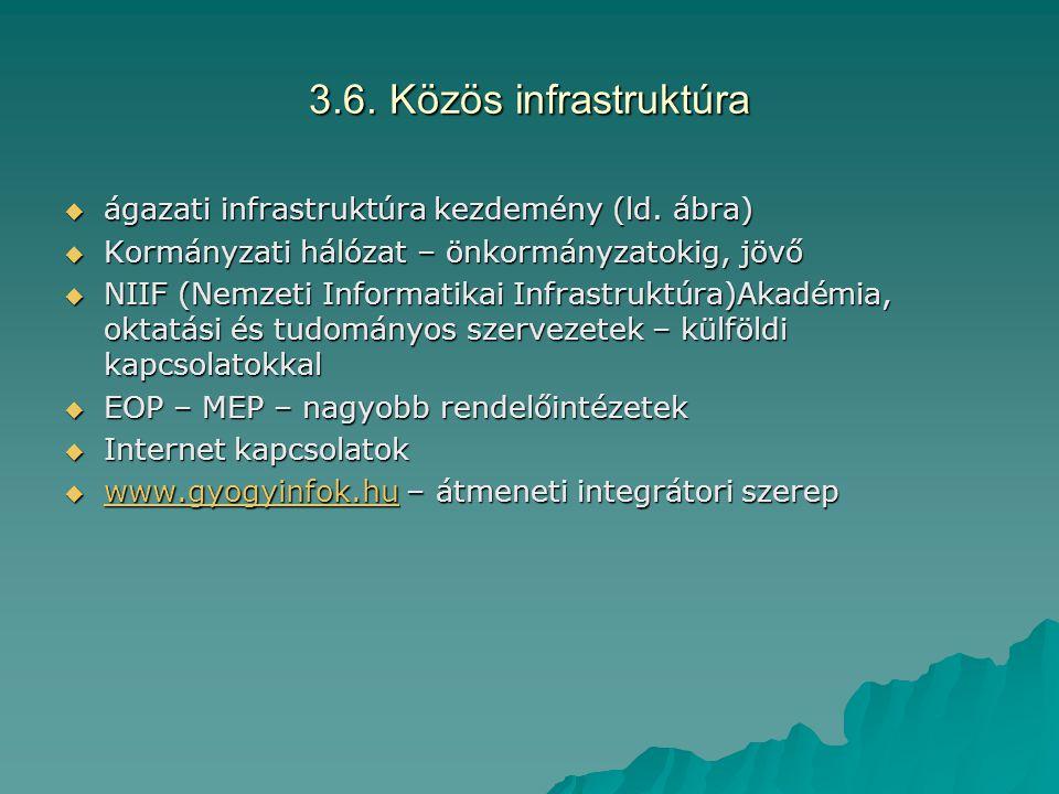 3.6. Közös infrastruktúra  ágazati infrastruktúra kezdemény (ld. ábra)  Kormányzati hálózat – önkormányzatokig, jövő  NIIF (Nemzeti Informatikai In