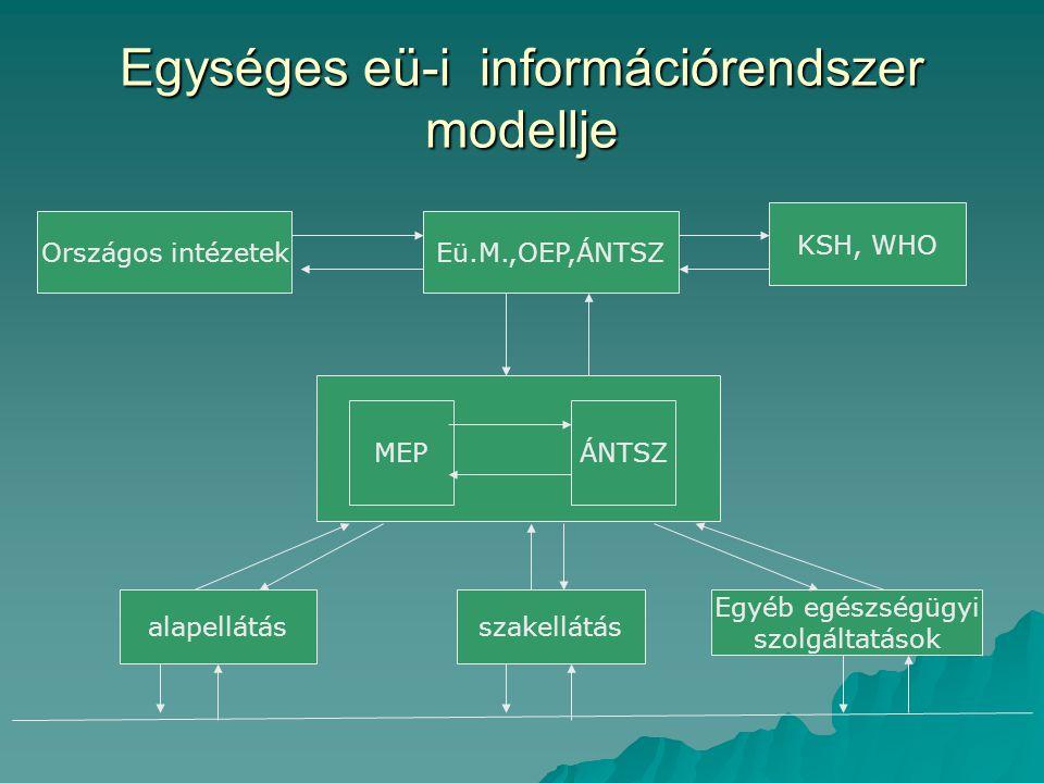 Egységes eü-i információrendszer modellje Országos intézetekEü.M.,OEP,ÁNTSZ KSH, WHO MEPÁNTSZ alapellátásszakellátás Egyéb egészségügyi szolgáltatások