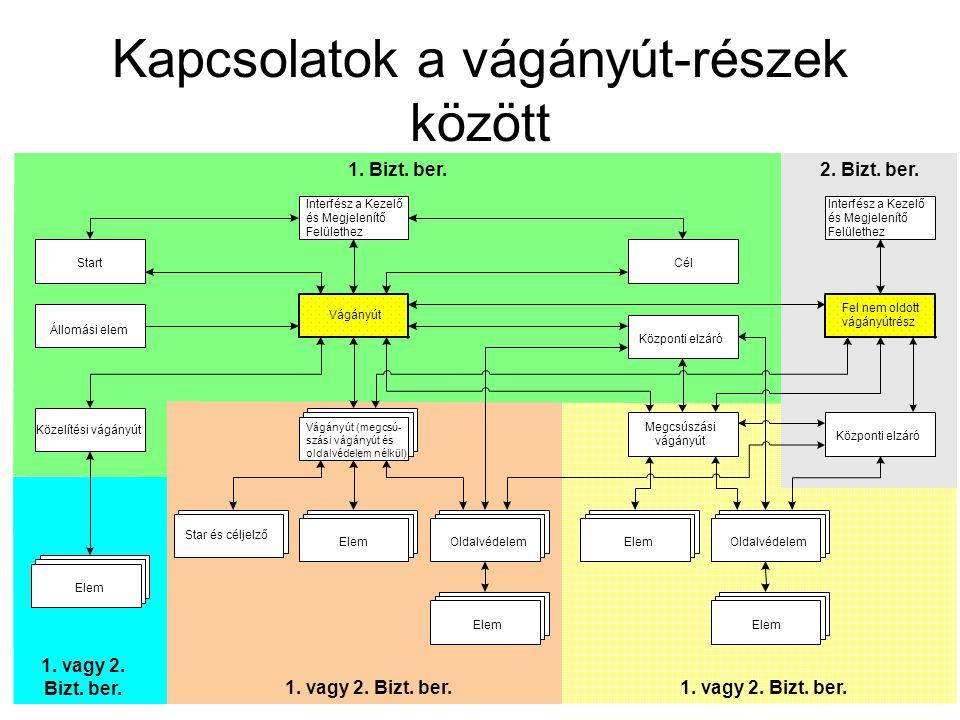 Kapcsolatok a vágányút-részek között 1. vagy 2. Bizt. ber. 1. vagy 2. Bizt. ber. 1. Bizt. ber.2. Bizt. ber. Vágányút Interfész a Kezelő és Megjelenítő