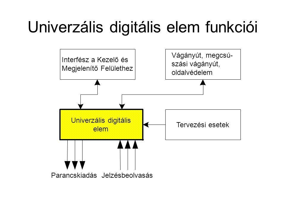Univerzális digitális elem funkciói Univerzális digitális elem Vágányút, megcsú- szási vágányút, oldalvédelem Interfész a Kezelő és Megjelenítő Felüle