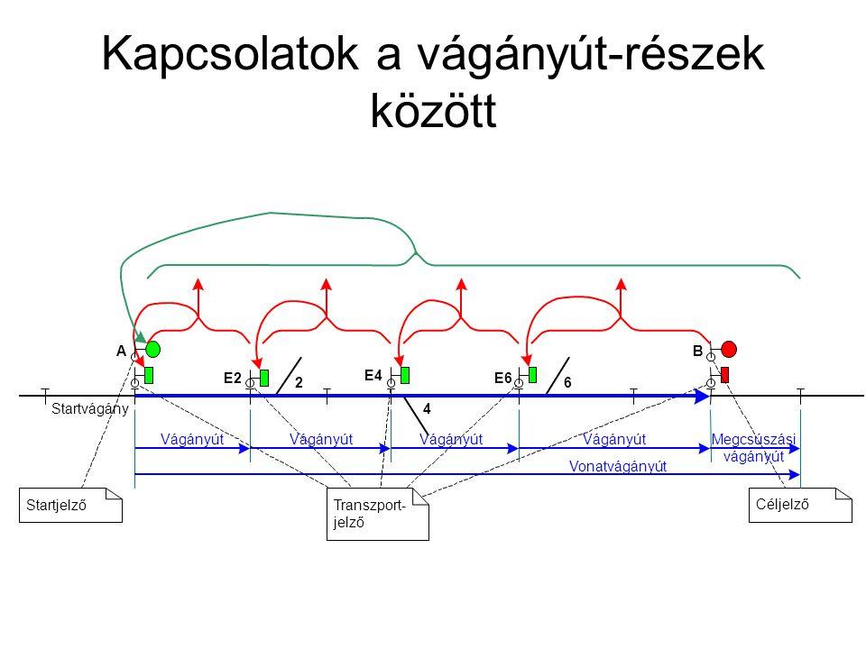 Kapcsolatok a vágányút-részek között Vágányút 4 2 E2 E4 6 E6 B Vonatvágányút Céljelző StartjelzőTranszport- jelző A Megcsúszási vágányút Startvágány V