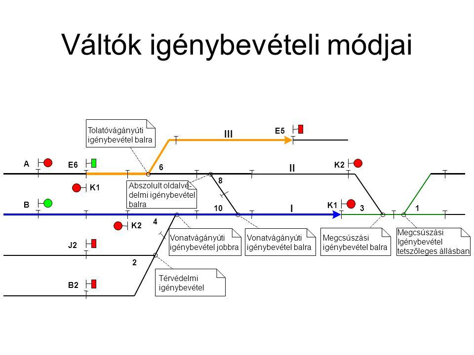 Váltók igénybevételi módjai II I 1310 8 K2 K1 B A K2 K1 4 2 Vonatvágányúti igénybevétel jobbra Térvédelmi igénybevétel Abszolult oldalvé- delmi igényb