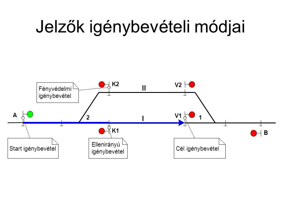 Jelzők igénybevételi módjai I 1 K1 K2 A V1 Fényvédelmi igénybevétel Start igénybevétel Ellenirányú igénybevétel V2 B 2 II Cél igénybevétel