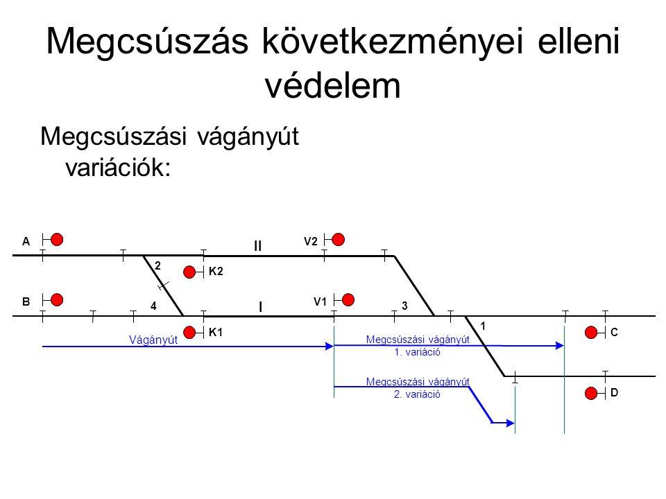 Megcsúszás következményei elleni védelem Megcsúszási vágányút variációk: II I 1 Vágányút Megcsúszási vágányút 1. variáció 34 2 C K2 K1 V2 V1B A D Megc