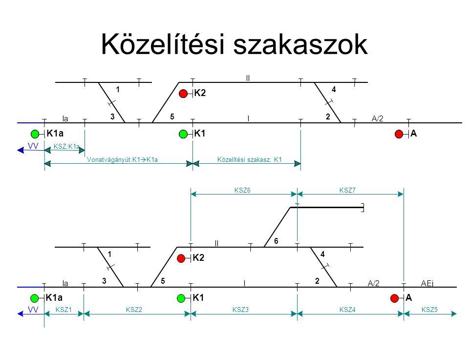 Közelítési szakaszok Ia VV KSZ:K1a 3 1 K1a 5 K1 K2 IA/2 A 4 2 Vonatvágányút:K1  K1a II Közelítési szakasz: K1 Ia VV KSZ1 3 1 K1a 5 K1 K2 6 IA/2 A 4 A
