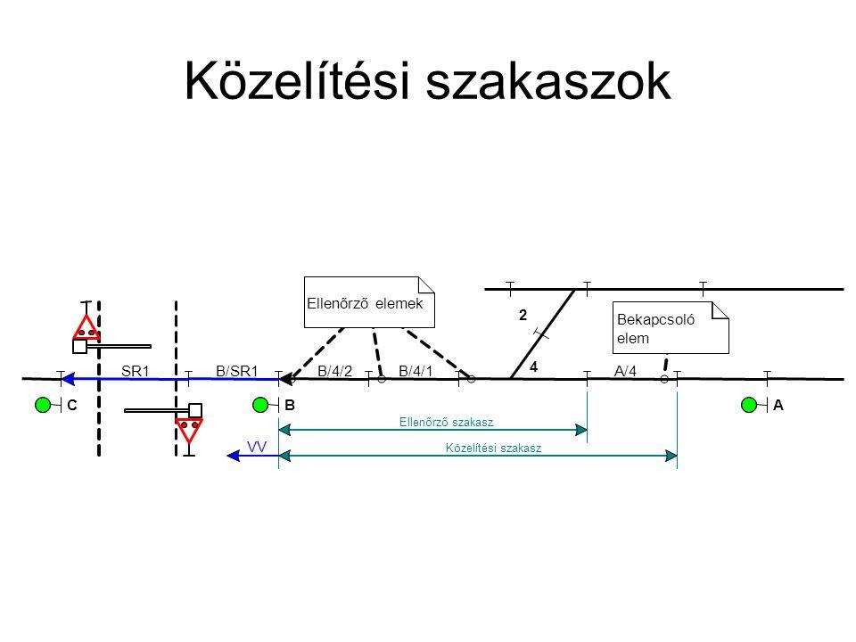 Közelítési szakaszok B/4/2A/4SR1 BC Bekapcsoló elem Ellenőrző elemek B/4/1 4 2 VV B/SR1 Közelítési szakasz Ellenőrző szakasz A