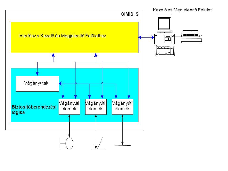 SIMIS IS Biztosítóberendezési logika Vágányutak Vágányúti elemek Vágányúti elemek Vágányúti elemek Interfész a Kezelő és Megjelenítő Felülethez Kezelő