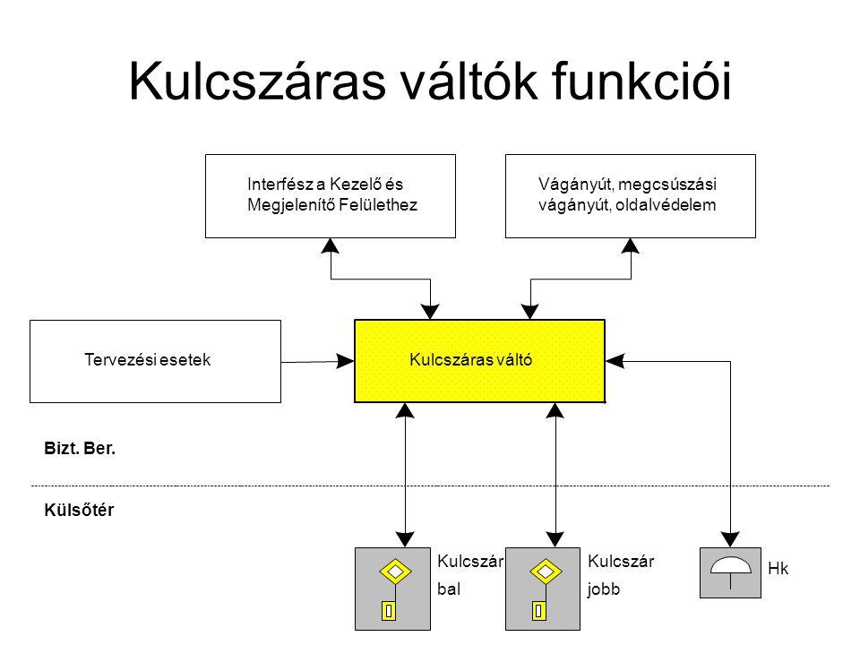 Kulcszáras váltók funkciói Interfész a Kezelő és Megjelenítő Felülethez Bizt. Ber. Külsőtér Hk Kulcszár jobb Kulcszár bal Vágányút, megcsúszási vágány
