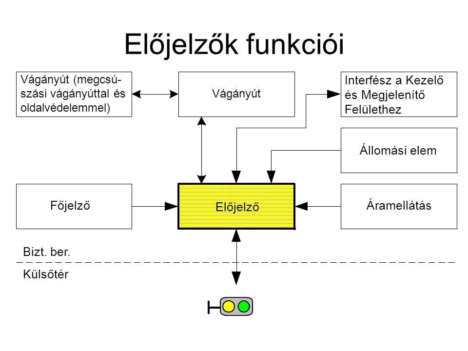 Előjelzők funkciói Áramellátás Előjelző Vágányút Bizt. ber. Külsőtér Interfész a Kezelő és Megjelenítő Felülethez Főjelző Vágányút (megcsú- szási vágá