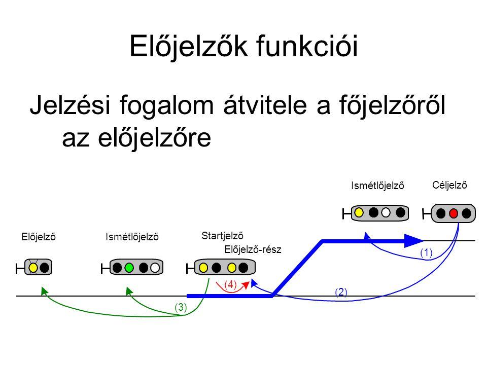 Előjelzők funkciói Jelzési fogalom átvitele a főjelzőről az előjelzőre (3) (2) Céljelző Előjelző-rész Startjelző Előjelző Ismétlőjelző (1) (4)