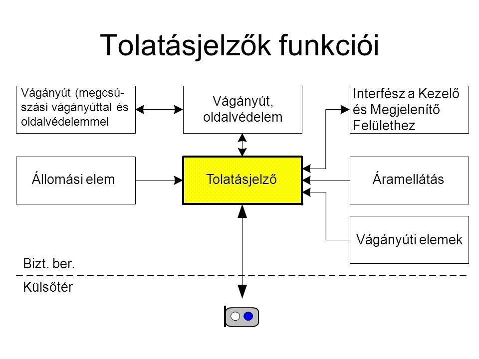 Tolatásjelzők funkciói ÁramellátásTolatásjelző Vágányút, oldalvédelem Bizt. ber. Külsőtér Interfész a Kezelő és Megjelenítő Felülethez Vágányút (megcs