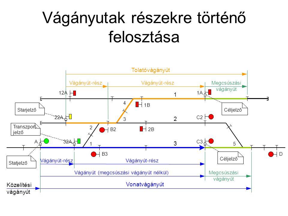 Vágányutak részekre történő felosztása 3 2 Megcsúszási vágányút Vonatvágányút Vágányút (megcsúszási vágányút nélkül) Közelítési vágányút Vágányút-rész