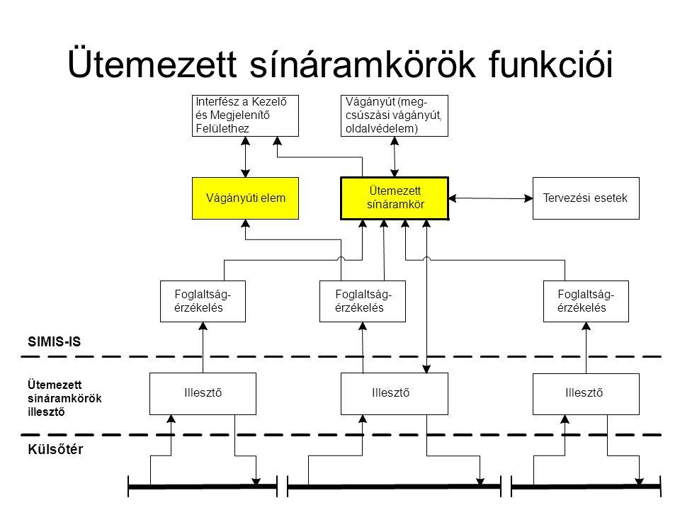 Ütemezett sínáramkörök funkciói Vágányút (meg- csúszási vágányút, oldalvédelem) Interfész a Kezelő és Megjelenítő Felülethez SIMIS-IS Külsőtér Ütemeze
