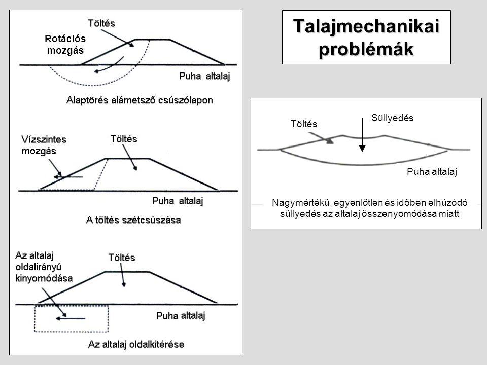 Talajmechanikai problémák Nagymértékű, egyenlőtlen és időben elhúzódó süllyedés az altalaj összenyomódása miatt Puha altalaj Töltés Rotációs mozgás Sü