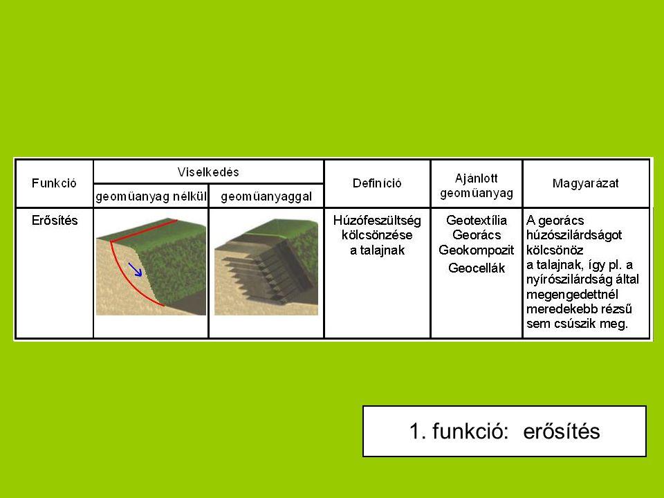 FUNKCI1. funkció: erősítés
