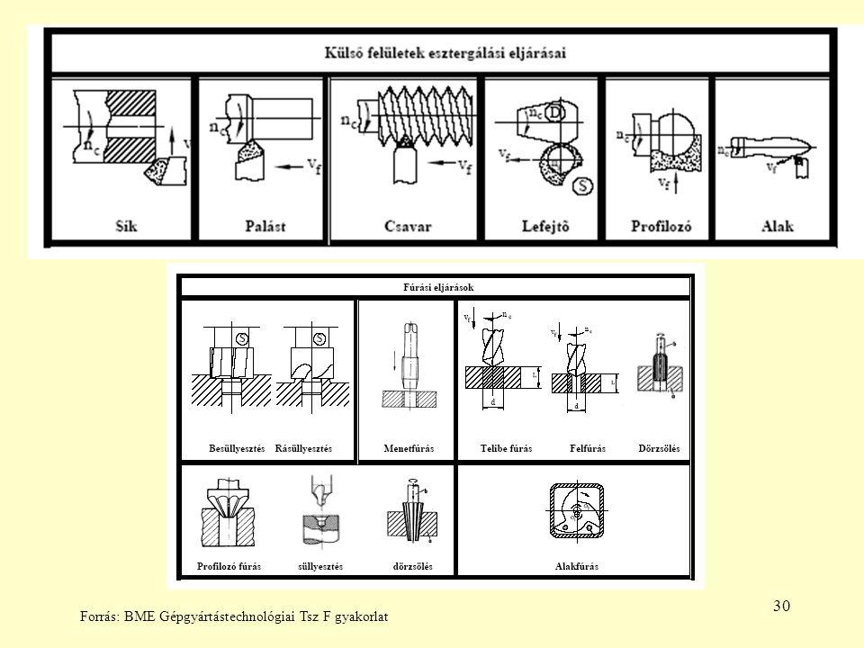30 Forrás: BME Gépgyártástechnológiai Tsz F gyakorlat