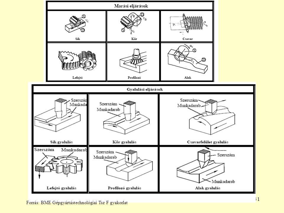 31 Forrás: BME Gépgyártástechnológiai Tsz F gyakorlat