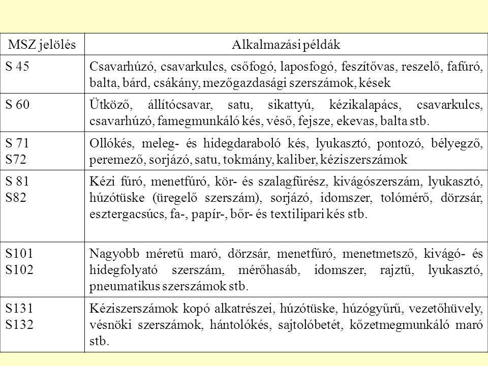 52 MSZ jelölésAlkalmazási példák S 45Csavarhúzó, csavarkulcs, csőfogó, laposfogó, feszítővas, reszelő, fafúró, balta, bárd, csákány, mezőgazdasági sze