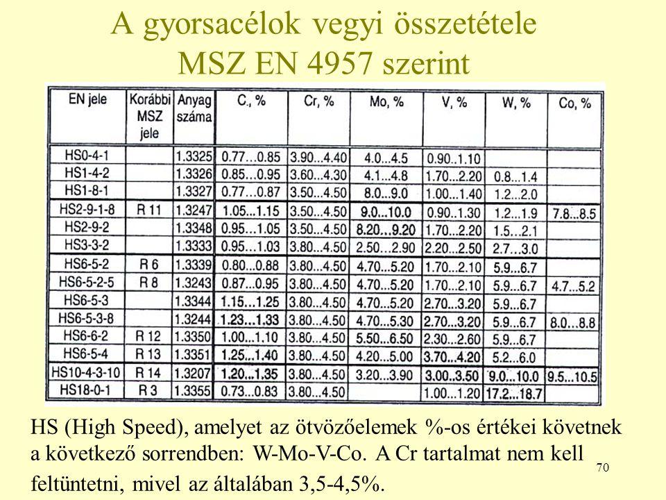 70 A gyorsacélok vegyi összetétele MSZ EN 4957 szerint HS (High Speed), amelyet az ötvözőelemek %-os értékei követnek a következő sorrendben: W-Mo-V-C