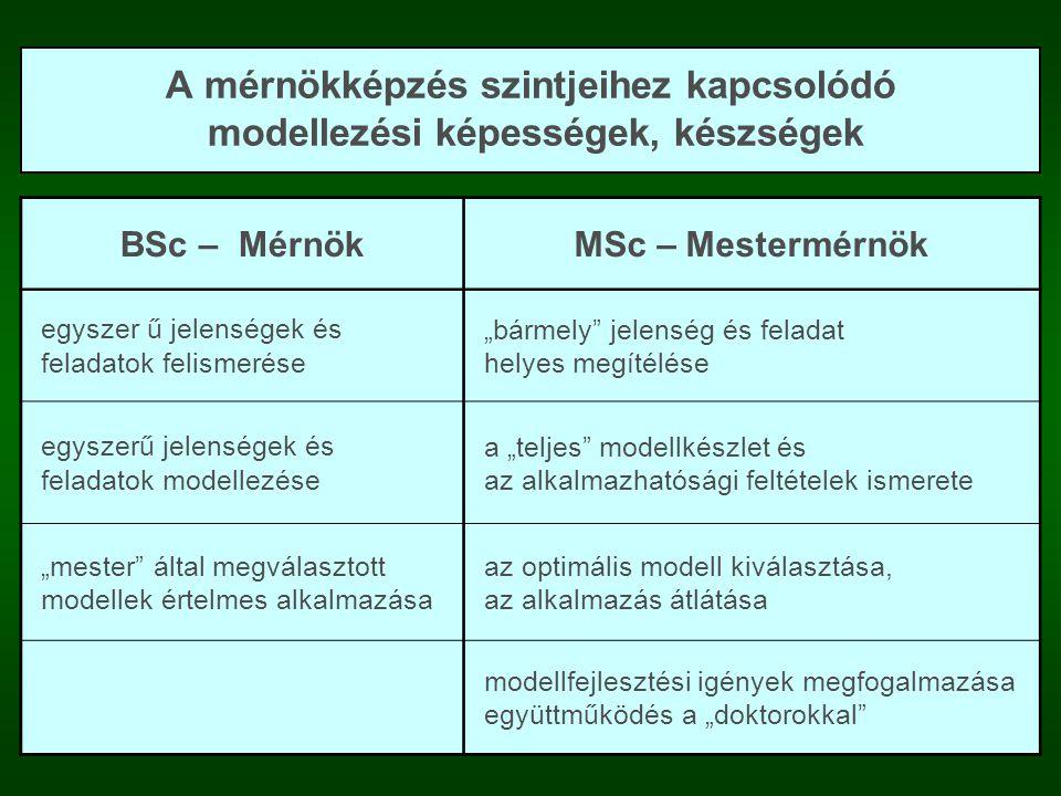 """A mérnökképzés szintjeihez kapcsolódó modellezési képességek, készségek BSc – MérnökMSc – Mestermérnök egyszer ű jelenségek és feladatok felismerése """"bármely jelenség és feladat helyes megítélése egyszer ű jelenségek és feladatok modellezése a """"teljes modellkészlet és az alkalmazhatósági feltételek ismerete """"mester által megválasztott modellek értelmes alkalmazása az optimális modell kiválasztása, az alkalmazás átlátása modellfejlesztési igények megfogalmazása együttm ű ködés a """"doktorokkal"""