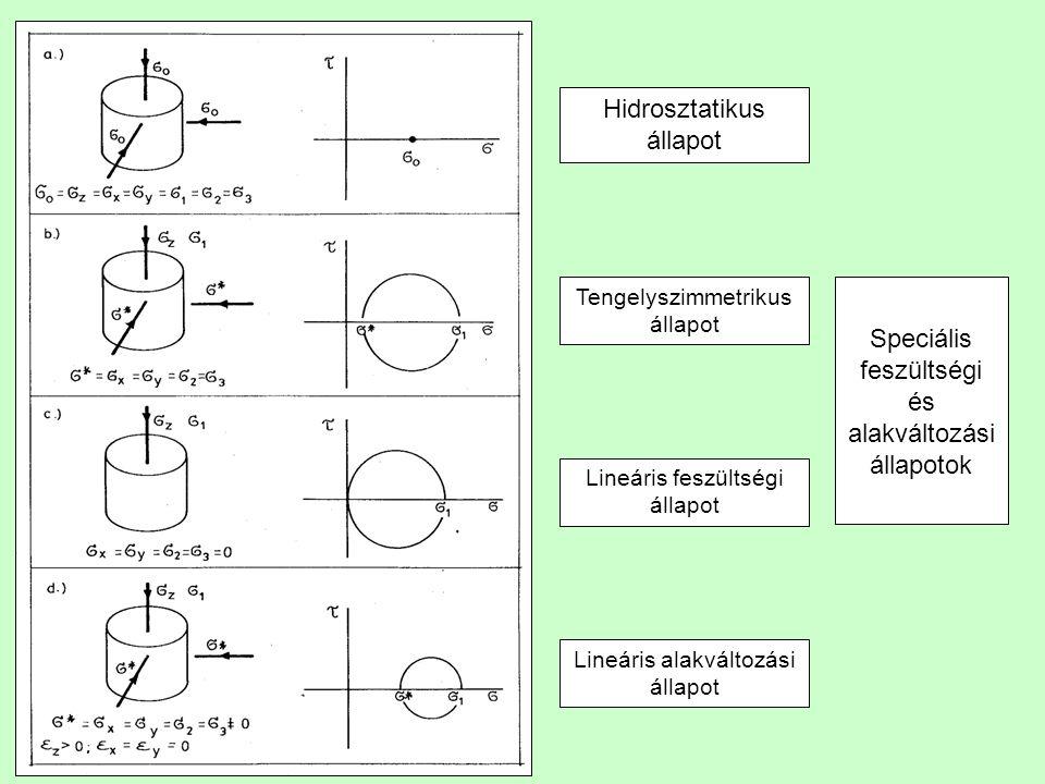 Speciális feszültségi és alakváltozási állapotok Hidrosztatikus állapot Tengelyszimmetrikus állapot Lineáris feszültségi állapot Lineáris alakváltozás