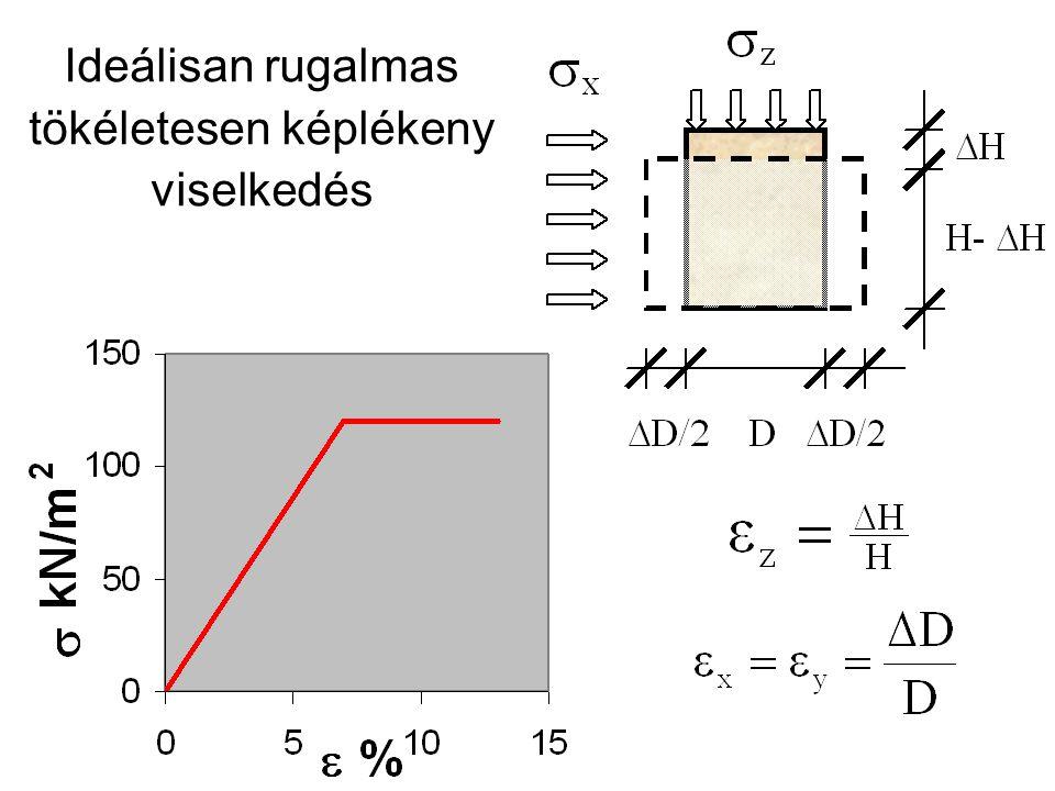 Rugalmasságtan Egyszerű Hooke-törvény lineáris fesz.