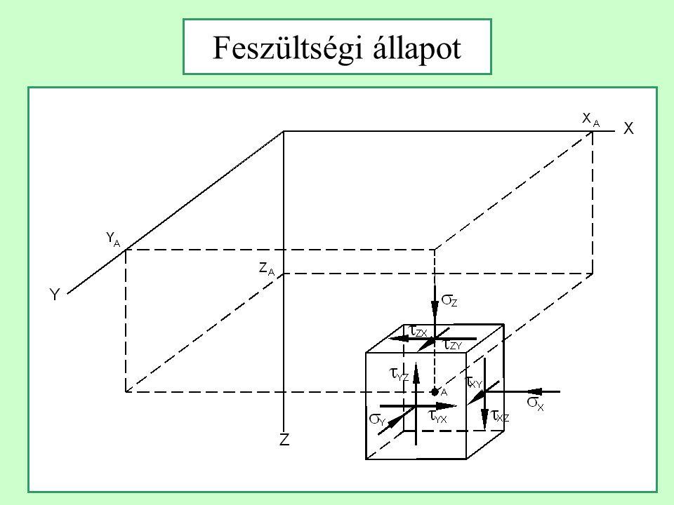 Mechanikai állapotjellemzők és egyenletek 3 normál- és 3 nyíró- feszültség a hasáb oldalain  x  y  z  xy  yz  zx 3 fajlagos nyúlás és 3 szög- torzulás a hasáb deformációi  x  y  z  xy  yz  zx 3 eltolódás a pont elmozdu- lásvektorának komponensei u x u y u z.