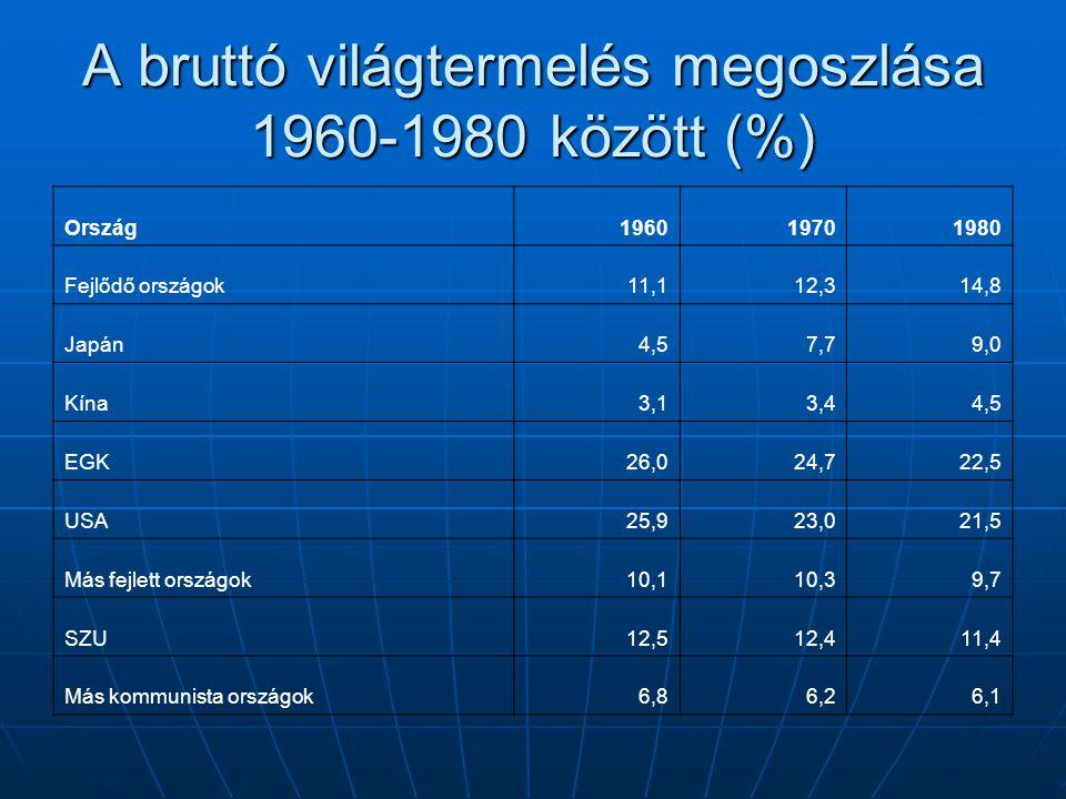 A bruttó világtermelés megoszlása 1960-1980 között (%) Ország196019701980 Fejlődő országok11,112,314,8 Japán4,57,79,0 Kína3,13,44,5 EGK26,024,722,5 US