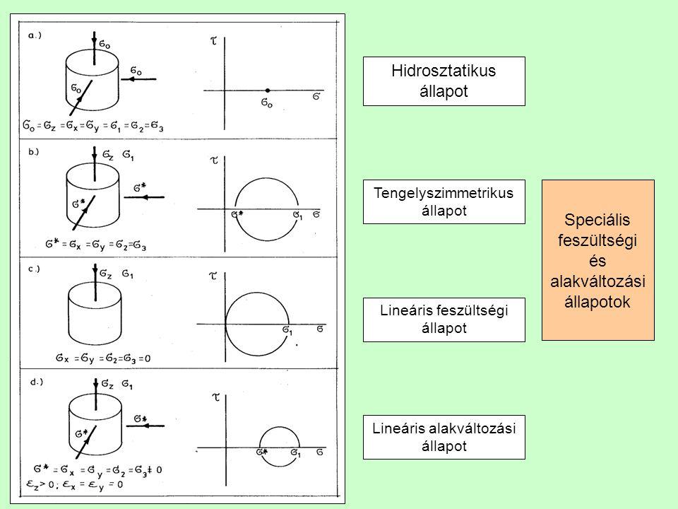Speciális feszültségi és alakváltozási állapotok Hidrosztatikus állapot Tengelyszimmetrikus állapot Lineáris feszültségi állapot Lineáris alakváltozási állapot
