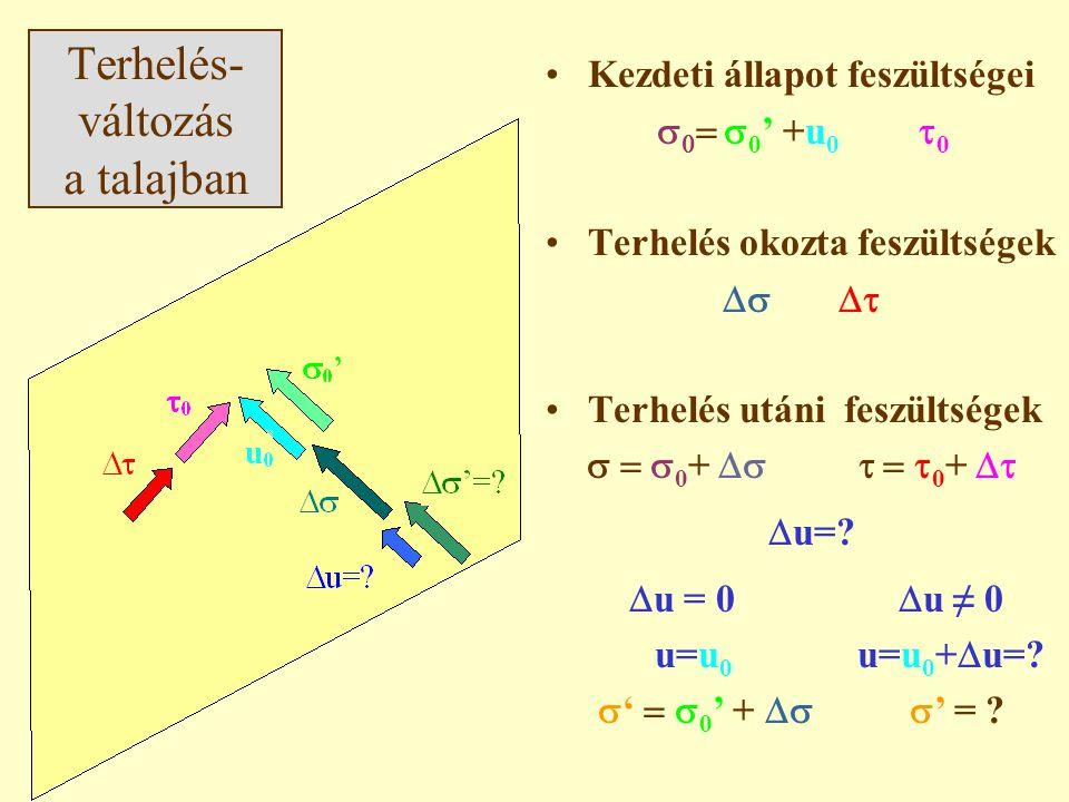 Terhelés- változás a talajban Kezdeti állapot feszültségei    0 ' +u 0  0 Terhelés okozta feszültségek  Terhelés utáni feszültségek  0 +  0 +   u=.