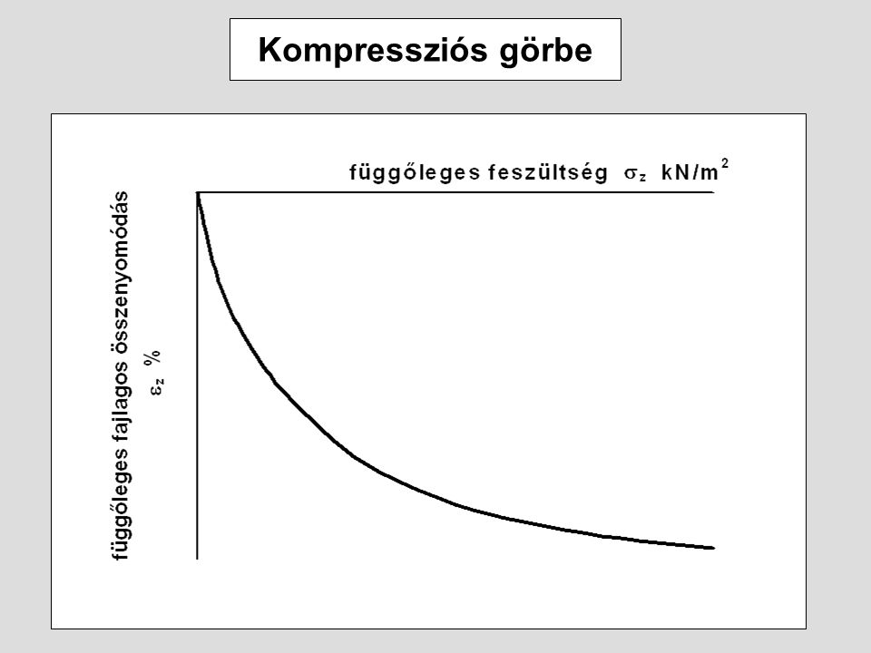 Kompressziós görbe