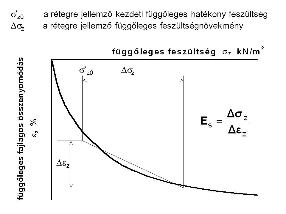  ' z0  z  z  ' z0 a rétegre jellemző kezdeti függőleges hatékony feszültség  z a rétegre jellemző függőleges feszültségnövekmény
