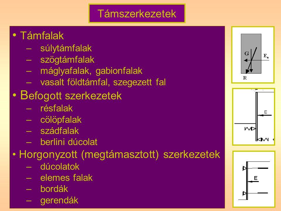 Horgony- típusok