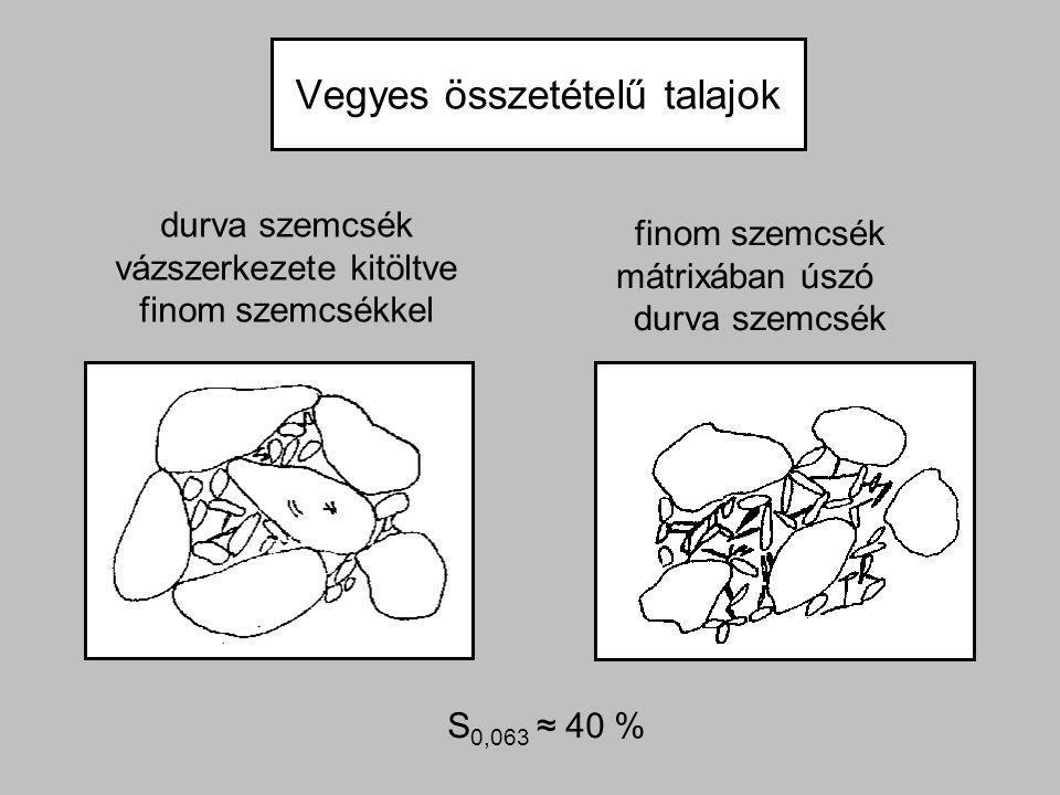 Vegyes összetételű talajok durva szemcsék vázszerkezete kitöltve finom szemcsékkel finom szemcsék mátrixában úszó durva szemcsék S 0,063 ≈ 40 %