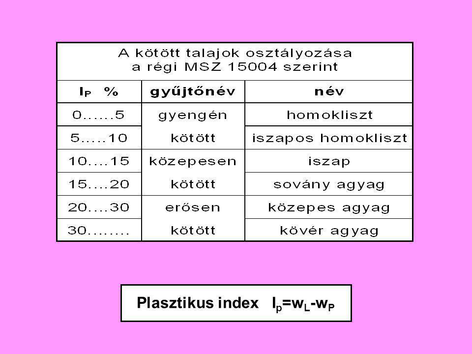 Plasztikus index I p =w L -w P