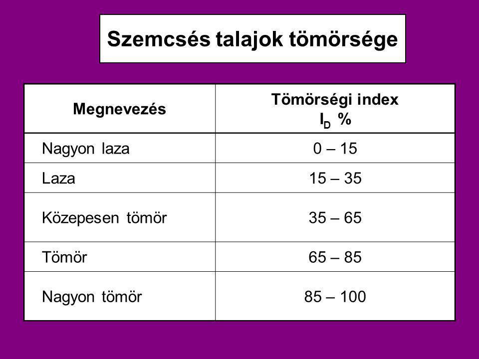 Szemcsés talajok tömörsége Megnevezés Tömörségi index I D % Nagyon laza0 – 15 Laza15 – 35 Közepesen tömör35 – 65 Tömör65 – 85 Nagyon tömör85 – 100