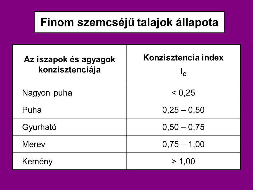 Finom szemcséjű talajok állapota Az iszapok és agyagok konzisztenciája Konzisztencia index I C Nagyon puha< 0,25 Puha0,25 – 0,50 Gyurható0,50 – 0,75 M