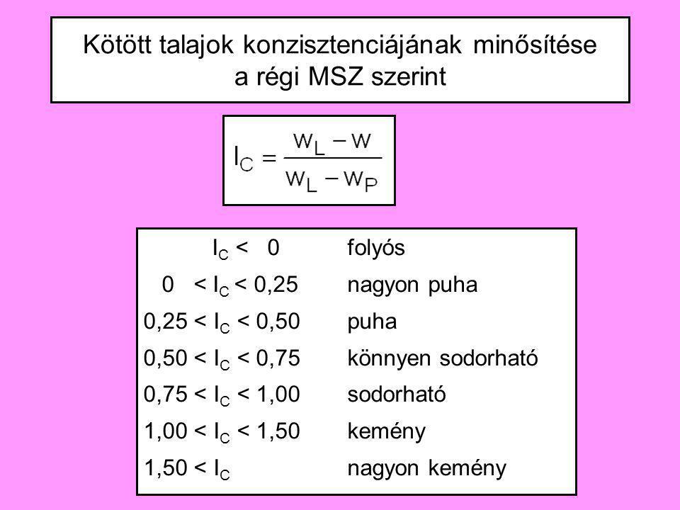 Kötött talajok konzisztenciájának minősítése a régi MSZ szerint I C < 0folyós 0 < I C < 0,25nagyon puha 0,25 < I C < 0,50puha 0,50 < I C < 0,75könnyen