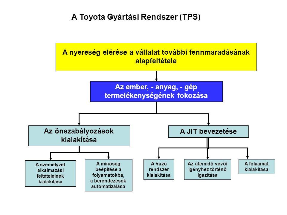 A Toyota Gyártási Rendszer (TPS) A nyereség elérése a vállalat további fennmaradásának alapfeltétele Az ember, - anyag, - gép termelékenységének fokoz