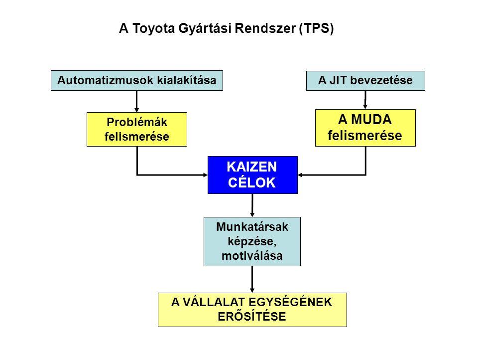A JIT bevezetése Automatizmusok kialakítása Problémák felismerése A MUDA felismerése KAIZEN CÉLOK Munkatársak képzése, motiválása A VÁLLALAT EGYSÉGÉNEK ERŐSÍTÉSE A Toyota Gyártási Rendszer (TPS)