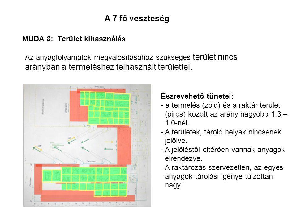 A 7 fő veszteség MUDA 3: Terület kihasználás Az anyagfolyamatok megvalósításához szükséges terület nincs arányban a termeléshez felhasznált területtel
