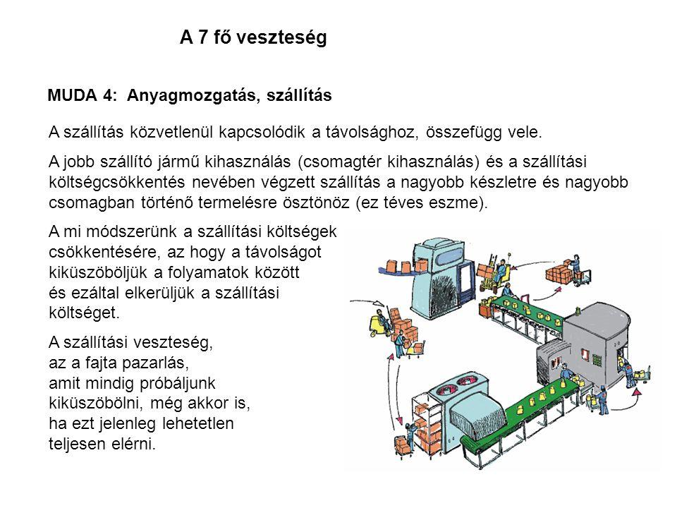 A 7 fő veszteség MUDA 4: Anyagmozgatás, szállítás A szállítás közvetlenül kapcsolódik a távolsághoz, összefügg vele. A jobb szállító jármű kihasználás