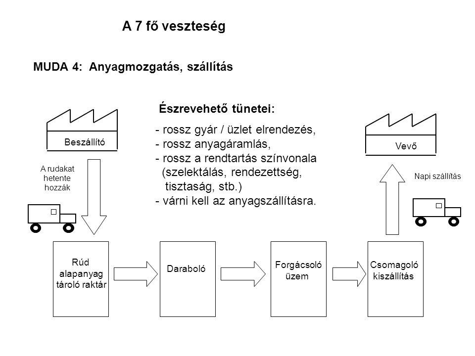 A 7 fő veszteség Észrevehető tünetei: - rossz gyár / üzlet elrendezés, - rossz anyagáramlás, - rossz a rendtartás színvonala (szelektálás, rendezettsé