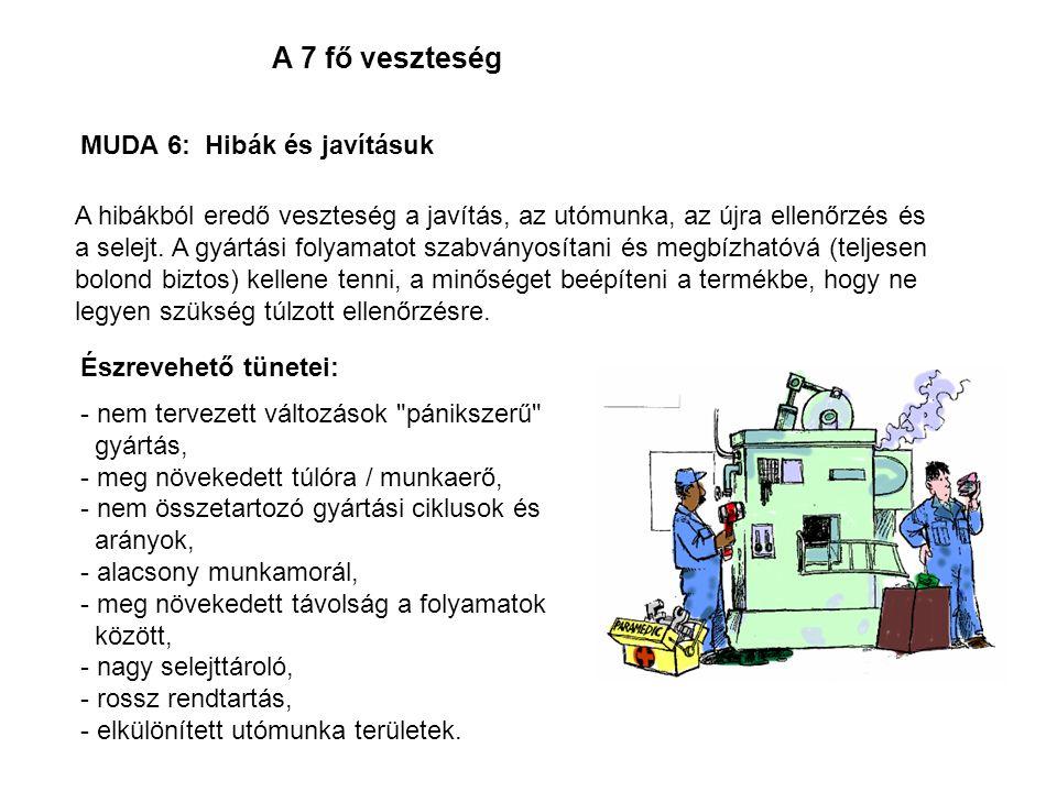 A 7 fő veszteség MUDA 6: Hibák és javításuk Észrevehető tünetei: - nem tervezett változások