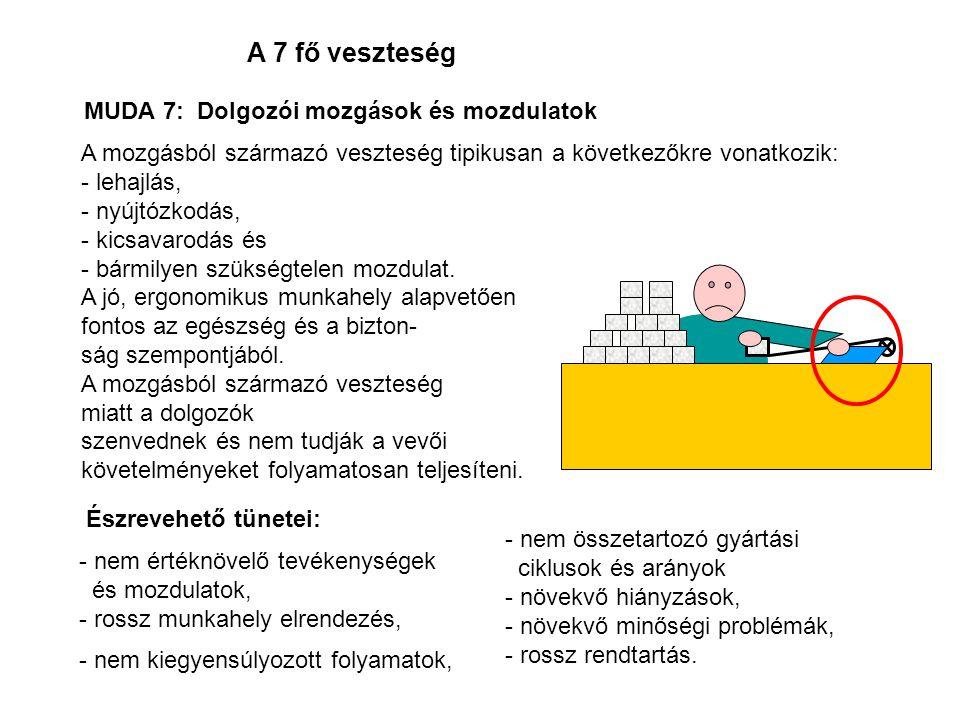 A 7 fő veszteség MUDA 7: Dolgozói mozgások és mozdulatok A mozgásból származó veszteség tipikusan a következőkre vonatkozik: - lehajlás, - nyújtózkodás, - kicsavarodás és - bármilyen szükségtelen mozdulat.