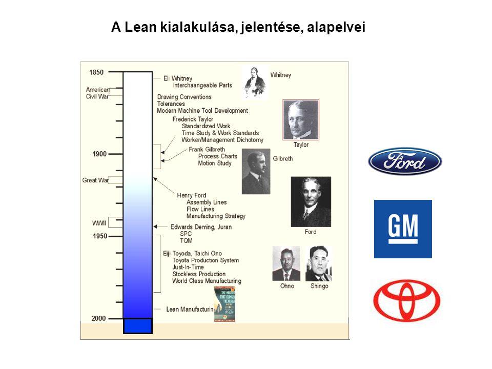 Az első fő mérföldkő 1910 a Ford T modell gyártása a termelésre koncentrált.
