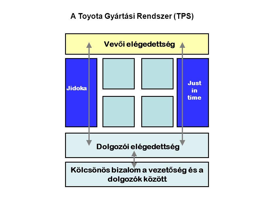 A Toyota Gyártási Rendszer (TPS) A nyereség elérése a vállalat további fennma- radásána k alapfelté- tele Az -ember -anyag -gép termelé- kenysé- gének fokozása A JIT beve- zetése Auto- matiz- musok kialakít ása Folyamat Az ütemidő igényhez történő igazítása Húzó rendszer A minőség beépítése A személyzet kialakítása Egy darab a folyamatban Egyenletes ütemezés Több folyamatot magába foglaló anyagkezelés Kiképzett dolgozók több munkahelyre A gyártóberendezések a gyártási sorrendnek megfelelő elrendezése (Layout) Berendezések az alkatrészek továbbításához A gyártási egységek csökkentése a gyárt.egységben történő termelésben ->az előkészítés idejének csökkentése Egységesített munkafolyamatok A személyzet igényközpontú foglalkoztatása A sorok a személyzet rugalmas alkalmazásához megfelelő módon történő kialakítása Vizuális gyártásvezérlés kanban segítségével, a túltermelés és a hibás alkatrészek elkerülése Termék- és információáramlás kombinációja Definiált mennyiség / nem definiált idő Nem definiált mennyiség / definiált idő Problémák esetén azonnali megállás Automatikus megállás/meghatározott állapotok esetén történő megállás Problémák feltárása ANDON, kijelzőtáblák, standard munkatábla Ember és gép szétválasztása Hanedashi-módszerek Ismétlődő hibák kiküszöbölése - Pokayoke Problémák felismerése Kaizen célok A MUDA felismerése Munkatársak kiképzése - KAIZEN A vállalat egységének erősítése